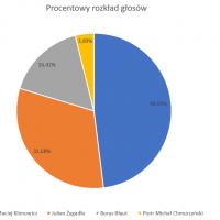 Wyniki wyborów na burmistrza Miasta i Gminy Kąty Wrocławskie – tak głosował Smolec